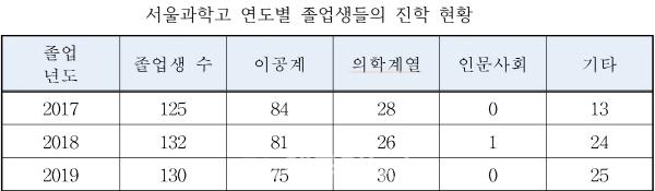 서울과학고 최근 3년간 졸업생 진학 현황 (자료=서울시교육청)