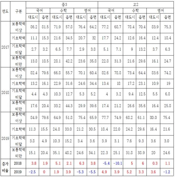 (표2) '17년, '18년, '19년 지역 규모별, 학교 급별 성취기준 추이