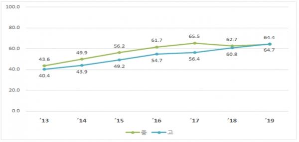 '13~'19년 학교생활 행복도 '높음' 비율(%)