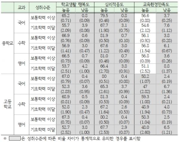 표4> '19년 성취수준별 학교생활 행복도 비율(%)