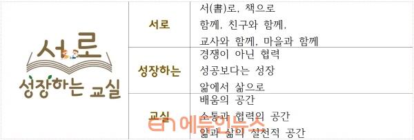 서로 성장하는 교실 의미 (자료=서울시교육청)