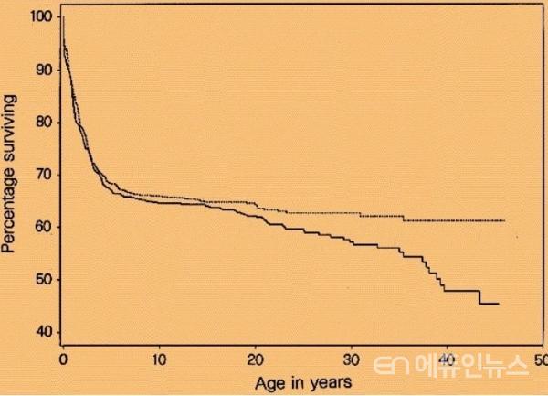 출처 : 네이처 논문 - Scientific Correspondence Published : 31 July 1997 - Season of birth predicts mortality in rural Gambia Sophie E. Moore, Timothy J. Cole, Elizabeth M. E. Poskitt, Bakary J. Sonko, Roger G. Whitehead, Ian A. McGregor & Andrew M. Prentice  - Nature volume 388, page434(1997)Cite this article
