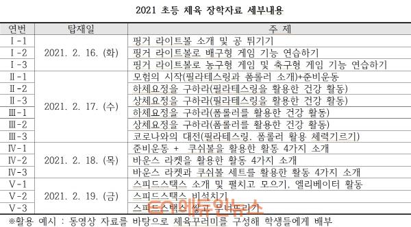 2021 초등 체육 장학자료 세부내용 (자료=서울시교육청)
